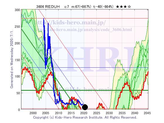 株価 レナウン